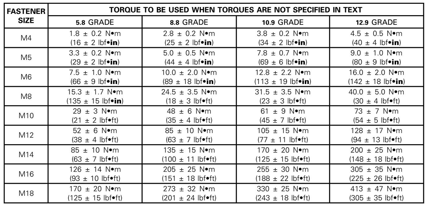 Torque Needed For Metric Bolts